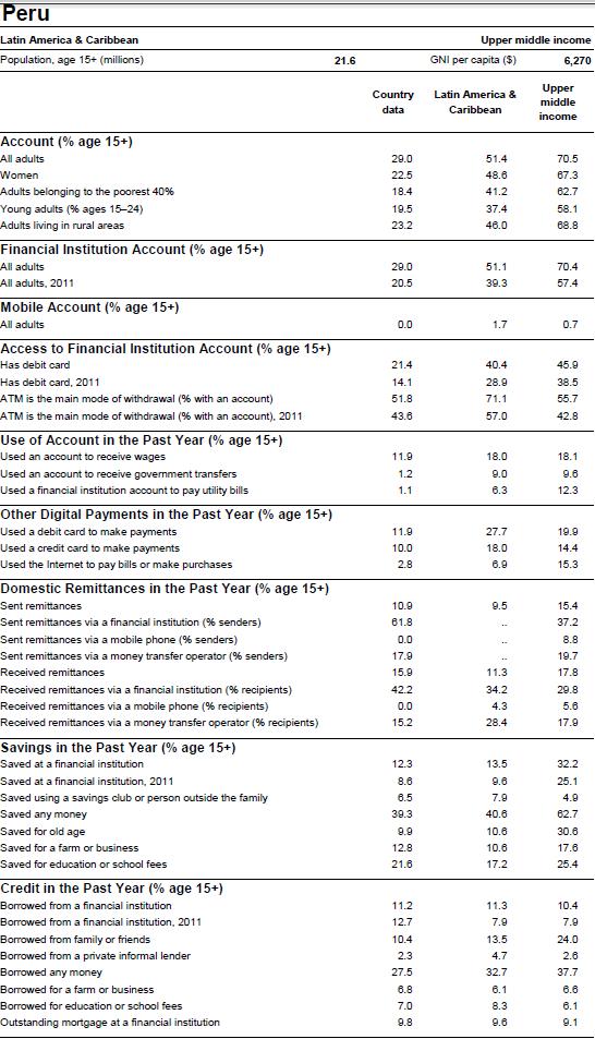 Financial Inclusion Data – Table 1 Kingdom Worksheet