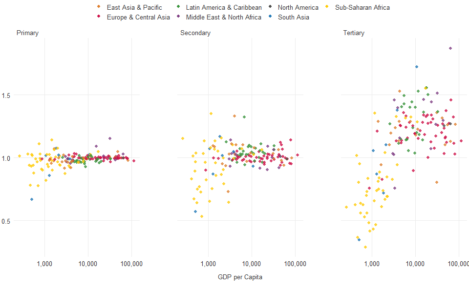 School enrollment, primary (gross), gender parity index (GPI) & GDP per capita