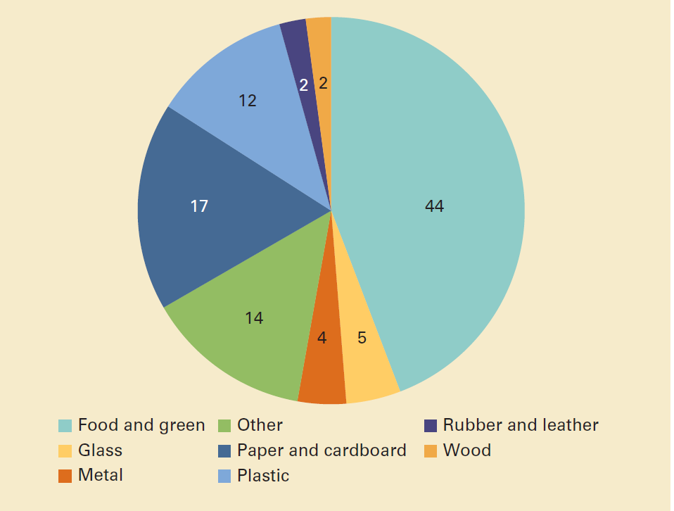 Global waste composition (percent)